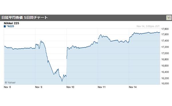 円安107円台・日経平均17,672円62銭に上昇! トランプ氏に期待感 2016/11/14