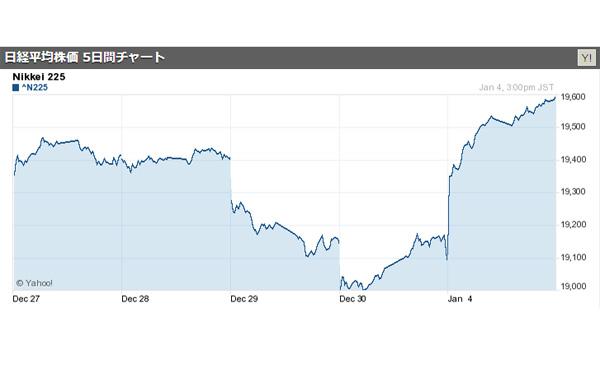 日経平均株価、終値479円高の1万9594円と急騰 ほぼ全面高、大発会で4年ぶり値上がり