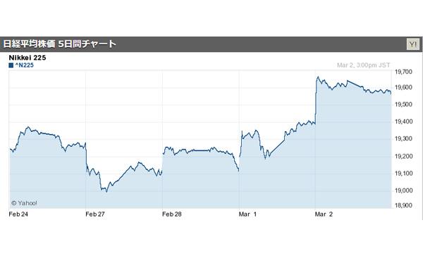 【株式】日経平均株価、今年最高値を更新 2017/03/02