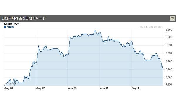 日経平均株価、続落 終値は700円超の下落
