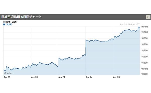 日経平均終値 1万9000円台を回復-北朝鮮情勢、投資家の間に安心感広がる 2017/04/25