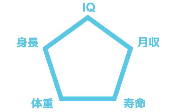 IQ、身長(cm)、体重(kg)、月収(万円)、寿命(歳)に400を割り当てるなら