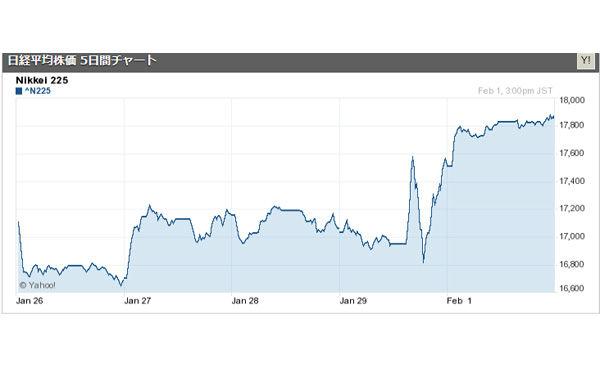 日経平均株価は一時1万7800円回復 日銀のマイナス金利導入を好感した欧米株高や円安を受け買い優勢に 2016/02/01