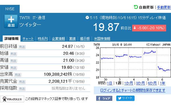 【米経済】グーグル、ツイッター社の買収を見送り。ツイッター株は大暴落