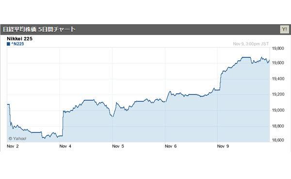 日経平均は大幅続伸 2カ月半ぶり高値 円安追い風に買い広がる 2015/11/09
