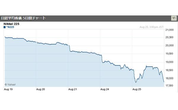 日経平均株価、大幅続落 半年ぶりに1万8000円を割り込む