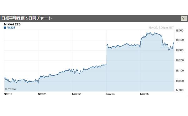 日経平均株価、1万8381円 - 7営業日連続で値上がり、一時1ドル=113円台 2016/11/25