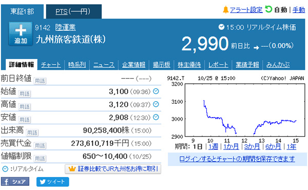 JR九州株、初値3100円 公開価格を19%上回る