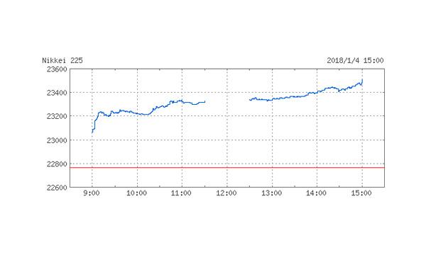 【大発会】日経平均株価、大幅高 終値23506円(+741) 26年ぶりの上げ幅