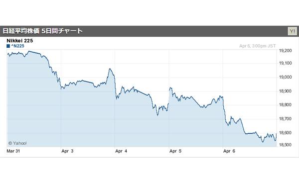 日経平均株価が大幅値下がりし今年最安値を更新 北朝鮮情勢の緊迫化でリスク回避の動き 2017/04/06