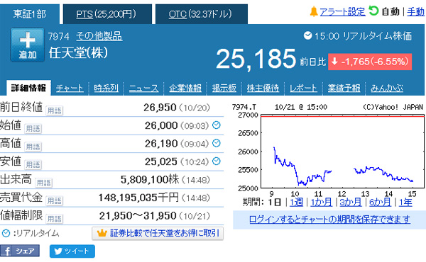 任天堂株価、新ハードを発表したのに下落する