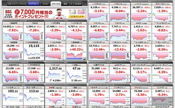 ワイ、世界株価を見て震える((((;´゚Д゚)))