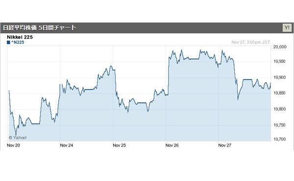 日経平均株価、いよいよ2万円回復か 2015/11/27