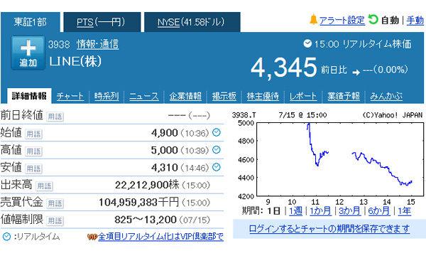LINE上場 初値は4900円 時価総額1兆円超え