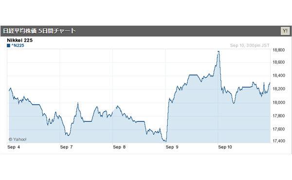 東京株終値は反落、前日比470円89銭安 一時1万8000円割れの場面も(9/10)