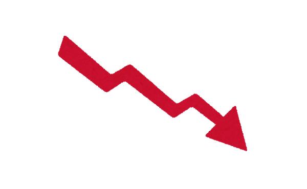 【悲報】ワイの年収、800万円から280万円に低下