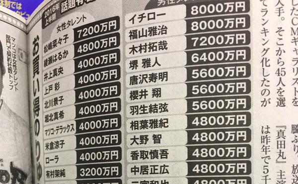 【画像】2016年CM出演料ランキング公開wwww