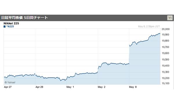 日経平均2万円視野!終値は450円高の1万9895円 1年5カ月ぶり高値 2017/05/08
