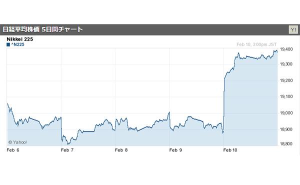 日経平均株価、急反発 471円高の1万9378円 2017/02/10