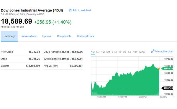 NY株、256ドル大幅高、一時は過去最高値を更新・・・トランプ氏に期待広がる