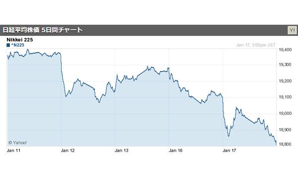 日経平均、一時1万9000円割れ…3週間ぶり 2017/01/17