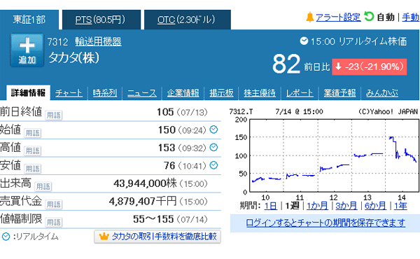 タカタ株5連騰、一時100円台回復-上場廃止目前にマネーゲーム加熱0