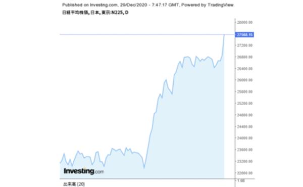日経平均株価 終値 27,568円 (714円高) 30年4か月ぶりの高値 2020/12/29