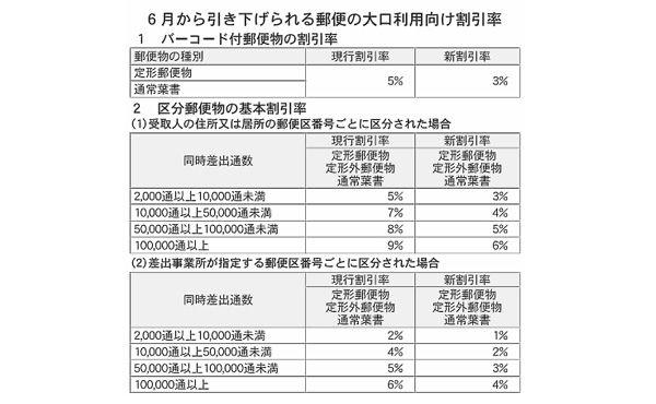 【郵政】日本郵便、値上げの衝撃。大口利用の割引率引き下げで通販企業のコストアップに直結