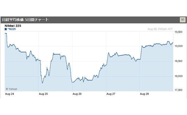 世界的な株安連鎖、ひとまず収束