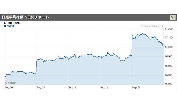日経平均株価、3か月ぶりに1万7000円台を回復 2016/09/05