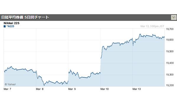 日経平均大引け 3日続伸、連日の昨年来高値更新 2017/03/13