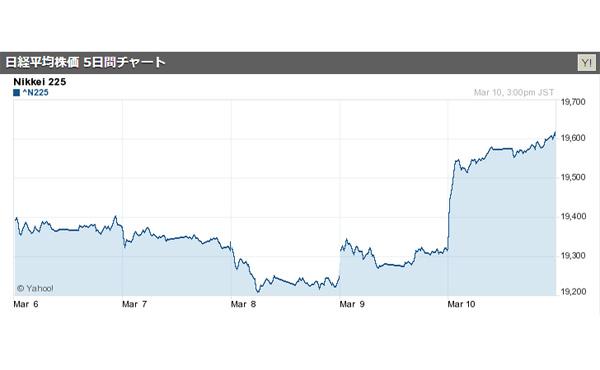 【速報】日経平均大引け、続伸し前日比286円高の19604円 昨年来高値を更新 1月4日以来 2017/03/10