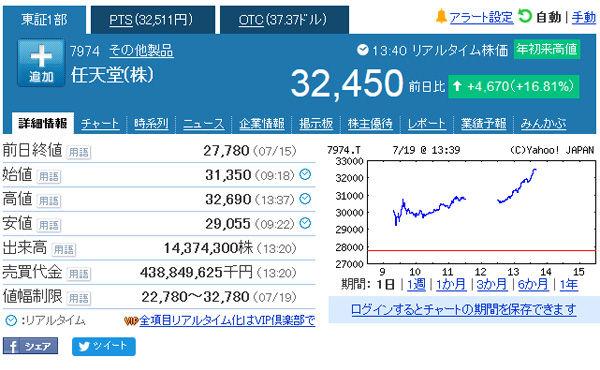 任天堂の株価、ついに3万円突破 「ポケモンGO」配信前の2倍に急騰