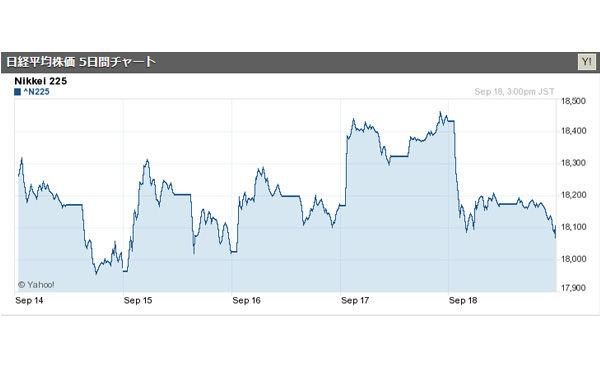 18日の日経平均大引け、反落し362円安 米金融政策の不透明感が重荷