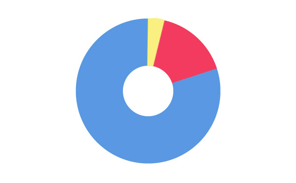 アベノミクス 景気回復の実感ある11% ない84%