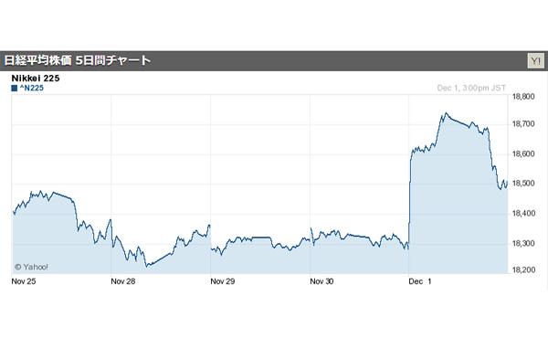 株価2万円が見えてきた 日経平均株価 1万8513円、終値として今年の最高値を更新 2016/12/1