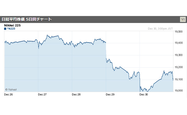 日経平均終値、5年連続で前年末上回る…大納会 2016/12/30