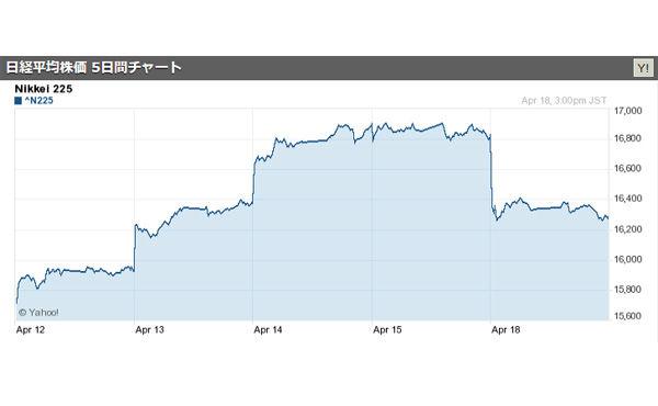 東京株、一時500円超下げ=円高、熊本地震の影響 2016/04/18