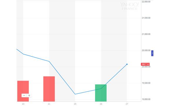 日経平均株価、全面高 終値20,077円(+750) △3.88% 2018/12/27