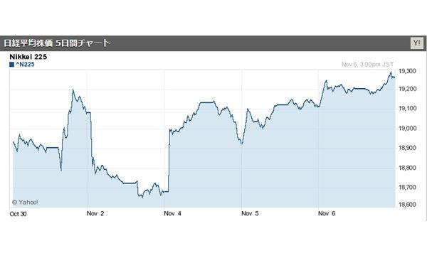 日経平均株価は149円高と3日続伸の1万9265円 200日線超え2カ月半ぶり高値水準、円弱含みなど支え 2015/11/06