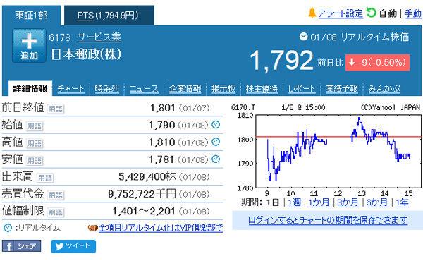 郵政株、「売り」のタイミング逃した? 上場後の来安値更新 NTT株の「再現」ならず