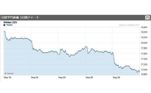 日経平均株価暴落!1万7000円割れ。アベノミクスの終わりか
