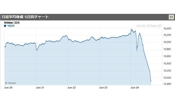 【速報】日経平均株価1000円超値下がり