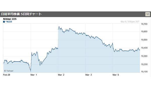 日経平均株価続落、終値90円安の1万9379円 2017/03/06
