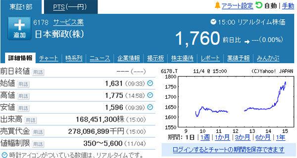 郵政3社大引け かんぽ生命はストップ高、公開価格を55%上回る 日本郵政は公開価格25%上回る