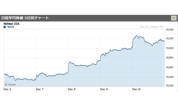 日経平均株価終値、1年ぶりの高値19,155円 円は115円台に 2016/12/12