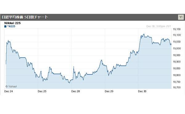 日経平均株価は119円高、1万9100円台に乗せる 米国株高を好感=大納会30日前場
