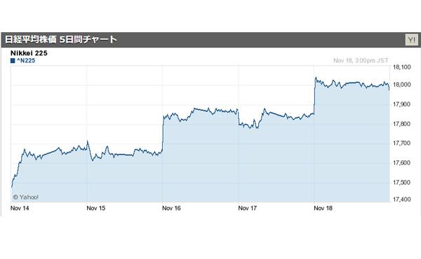 東京市場一時 ことし1月以来となる株価1万8000円台を回復 2016/11/18