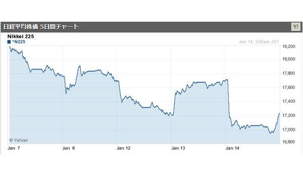 日経平均は大幅反落、一時17000円割れ 2016/01/14