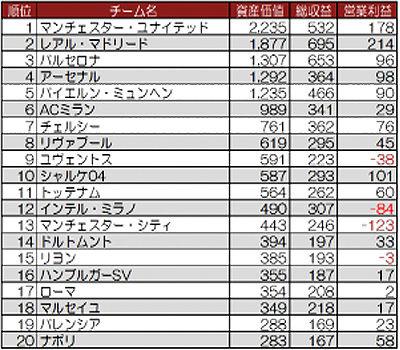 club-ranking